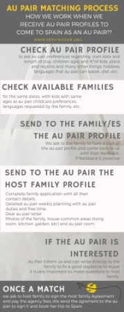 au-pair-matching-process
