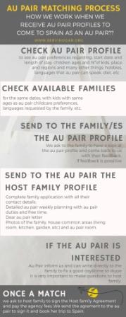au-pair-matching-process